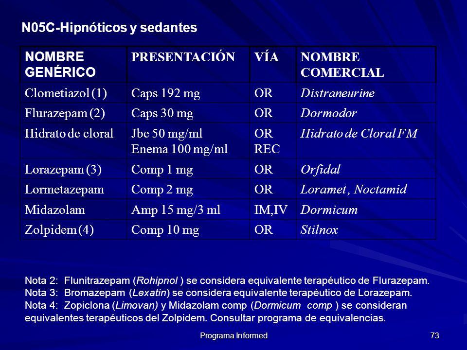Programa Informed 73 N05C-Hipnóticos y sedantes NOMBRE GENÉRICO PRESENTACIÓNVÍANOMBRE COMERCIAL Clometiazol (1)Caps 192 mgORDistraneurine Flurazepam (