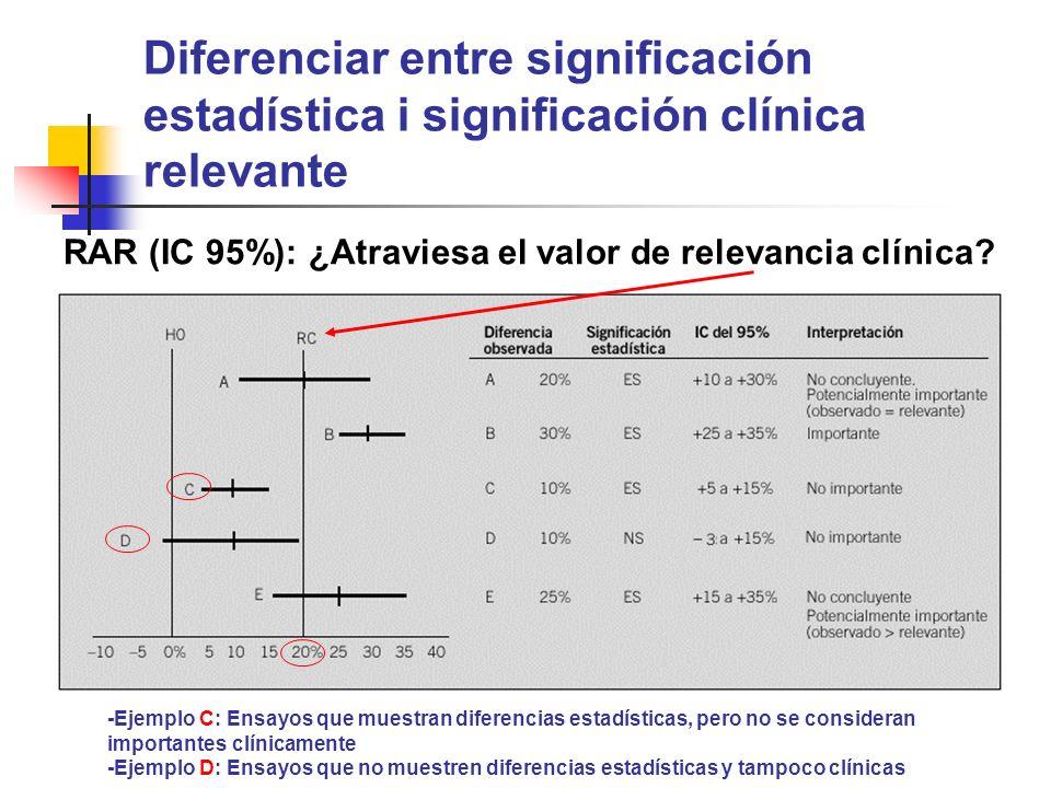 Diferenciar entre significación estadística i significación clínica relevante - -Ejemplo C: Ensayos que muestran diferencias estadísticas, pero no se consideran importantes clínicamente -Ejemplo D: Ensayos que no muestren diferencias estadísticas y tampoco clínicas RAR (IC 95%): ¿Atraviesa el valor de relevancia clínica