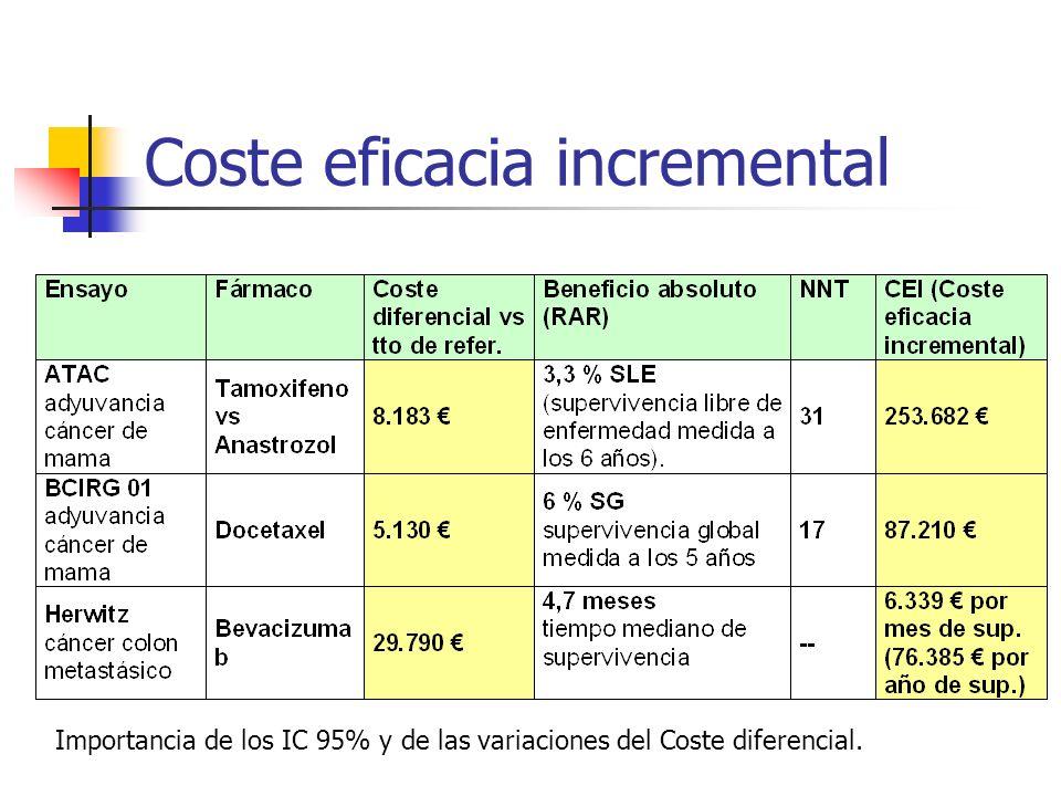 Coste eficacia incremental Importancia de los IC 95% y de las variaciones del Coste diferencial.