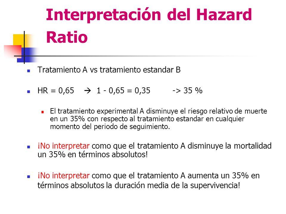 Interpretación del Hazard Ratio Tratamiento A vs tratamiento estandar B HR = 0,65 1 - 0,65 = 0,35 -> 35 % El tratamiento experimental A disminuye el riesgo relativo de muerte en un 35% con respecto al tratamiento estandar en cualquier momento del periodo de seguimiento.