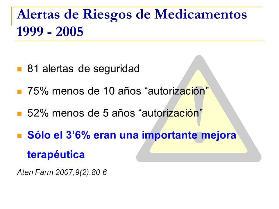 Alertas de Riesgos de Medicamentos 1999 - 2005 81 alertas de seguridad 75% menos de 10 años autorización 52% menos de 5 años autorización Sólo el 36%