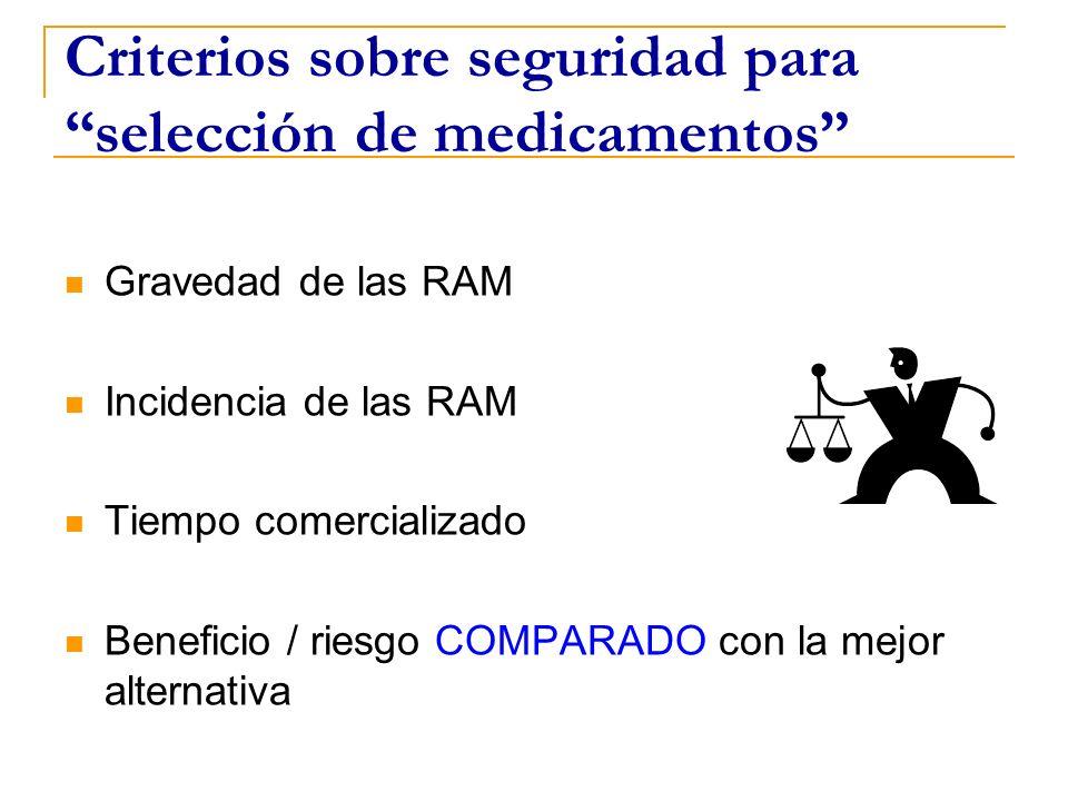 Criterios sobre seguridad para selección de medicamentos Gravedad de las RAM Incidencia de las RAM Tiempo comercializado Beneficio / riesgo COMPARADO