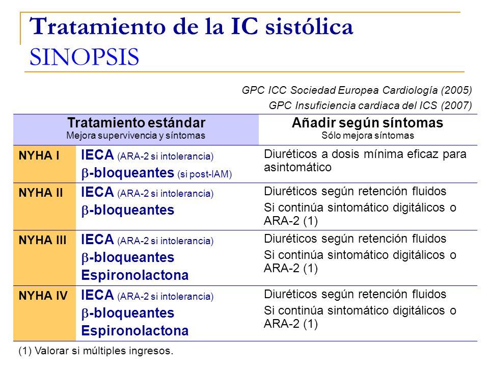 GPC ICC Sociedad Europea Cardiología (2005) GPC Insuficiencia cardiaca del ICS (2007) Tratamiento estándar Mejora supervivencia y síntomas Añadir segú
