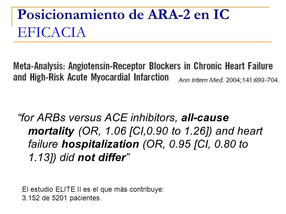 Posicionamiento de ARA-2 en IC EFICACIA for ARBs versus ACE inhibitors, all-cause mortality (OR, 1.06 [CI,0.90 to 1.26]) and heart failure hospitaliza