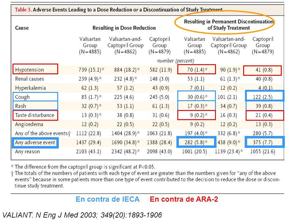 VALIANT. N Eng J Med 2003; 349(20):1893-1906 En contra de IECA En contra de ARA-2