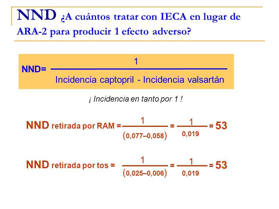 NND ¿A cuántos tratar con IECA en lugar de ARA-2 para producir 1 efecto adverso? Incidencia captopril - Incidencia valsartán 1 NND= ¡ Incidencia en ta