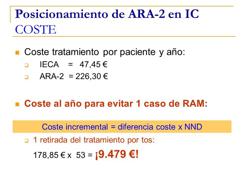 Posicionamiento de ARA-2 en IC COSTE Coste tratamiento por paciente y año: IECA = 47,45 ARA-2 = 226,30 Coste al año para evitar 1 caso de RAM: 1 retir