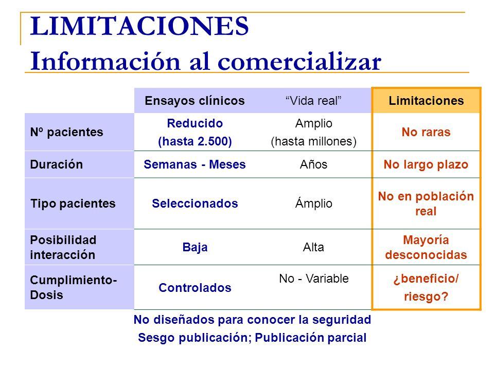 LIMITACIONES Información al comercializar Ensayos clínicosVida realLimitaciones Nº pacientes Reducido (hasta 2.500) Amplio (hasta millones) No raras D