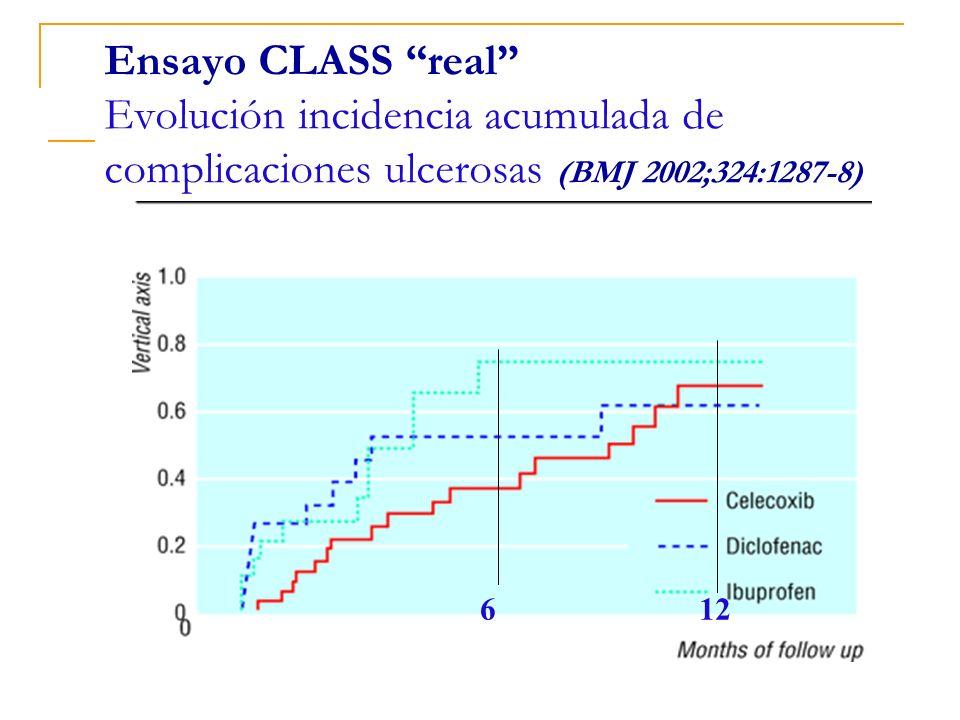 612 Ensayo CLASS real Evolución incidencia acumulada de complicaciones ulcerosas (BMJ 2002;324:1287-8)