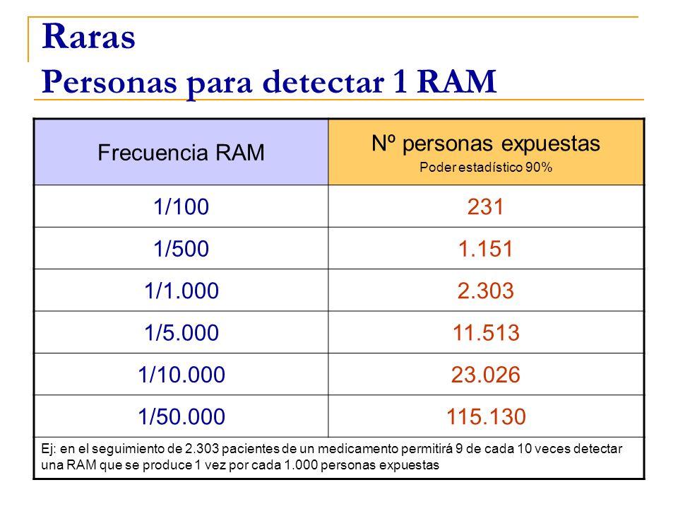 Raras Personas para detectar 1 RAM Frecuencia RAM Nº personas expuestas Poder estadístico 90% 1/100231 1/5001.151 1/1.0002.303 1/5.00011.513 1/10.0002