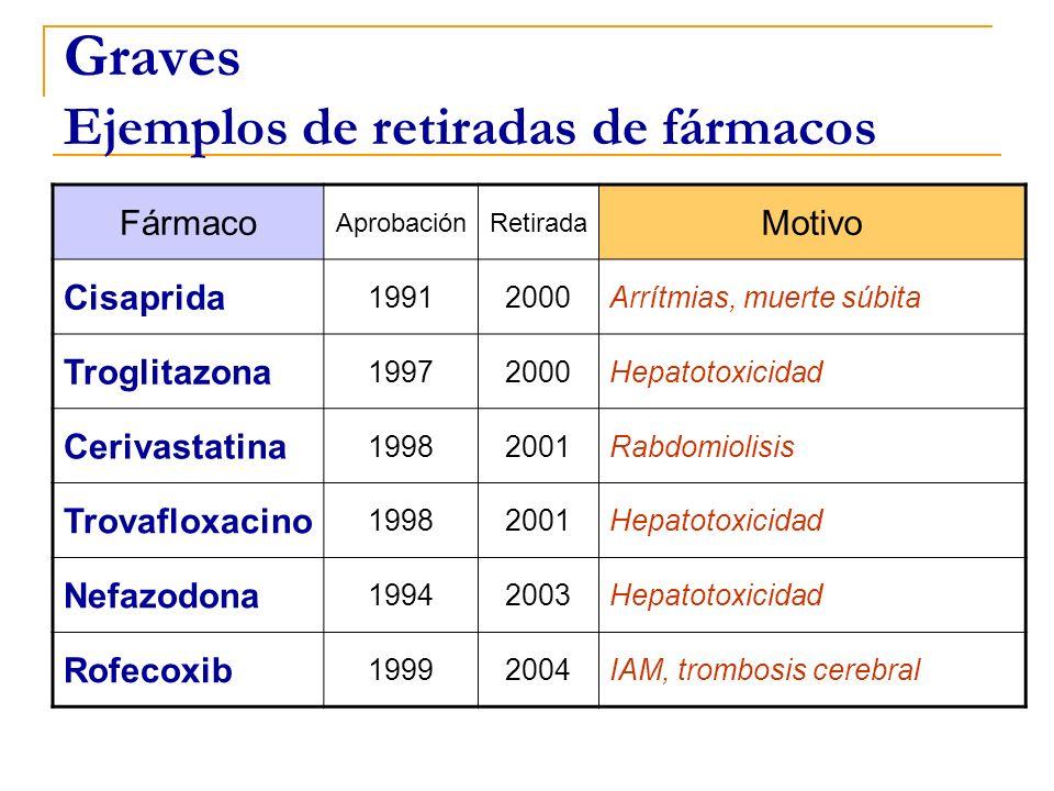 Graves Ejemplos de retiradas de fármacos Fármaco AprobaciónRetirada Motivo Cisaprida 19912000Arrítmias, muerte súbita Troglitazona 19972000Hepatotoxic
