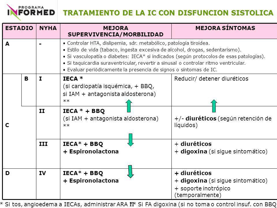 D C + diuréticos + digoxina (si sigue sintomático) + soporte inotrópico (temporalmente) IECA* + BBQ + Espironolactona IV + diuréticos + digoxina (si s