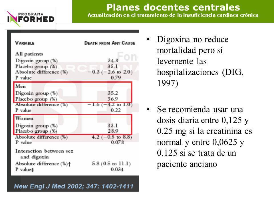 Digoxina no reduce mortalidad pero sí levemente las hospitalizaciones (DIG, 1997) Se recomienda usar una dosis diaria entre 0,125 y 0,25 mg si la crea
