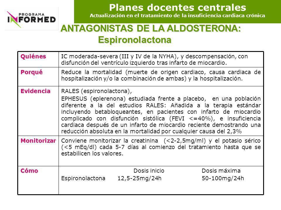 Planes docentes centrales Actualización en el tratamiento de la insuficiencia cardiaca crónica ANTAGONISTAS DE LA ALDOSTERONA: Espironolactona ANTAGON