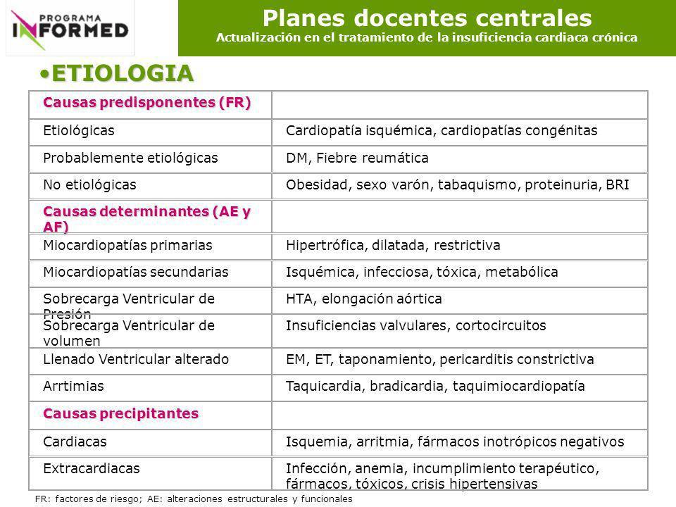 Planes docentes centrales Actualización en el tratamiento de la insuficiencia cardiaca crónica ETIOLOGIAETIOLOGIA Causas predisponentes (FR) Etiológic