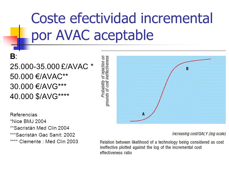 Coste efectividad incremental por AVAC aceptable B: 25.000-35.000 £/AVAC * 50.000 /AVAC** 30.000 /AVG*** 40.000 $/AVG**** Referencias *Nice BMJ 2004 *