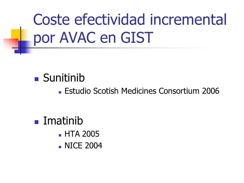 Coste efectividad incremental por AVAC en GIST Sunitinib Estudio Scotish Medicines Consortium 2006 Imatinib HTA 2005 NICE 2004