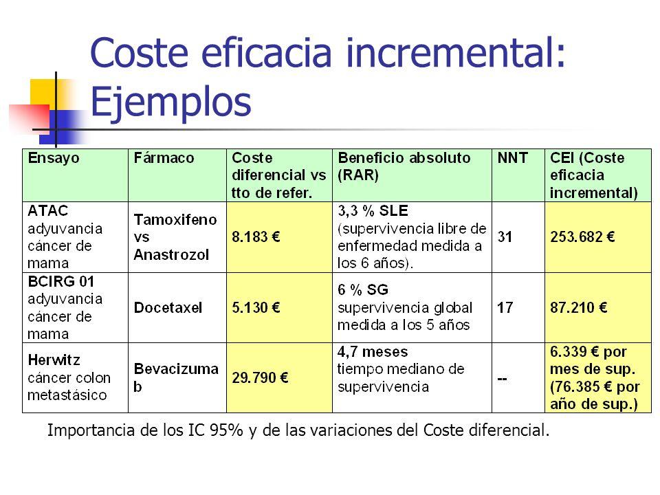Coste eficacia incremental: Ejemplos Importancia de los IC 95% y de las variaciones del Coste diferencial.