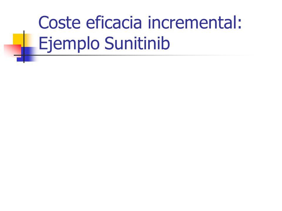 Coste eficacia incremental: Ejemplo Sunitinib