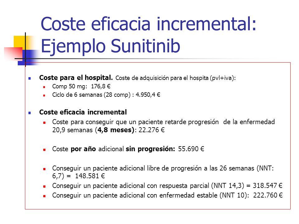 Coste eficacia incremental: Ejemplo Sunitinib Coste para el hospital.