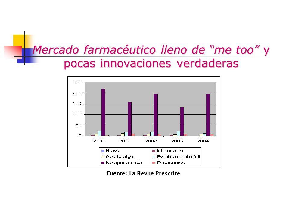 Mercado farmacéutico lleno de me too y pocas innovaciones verdaderas Fuente: La Revue Prescrire