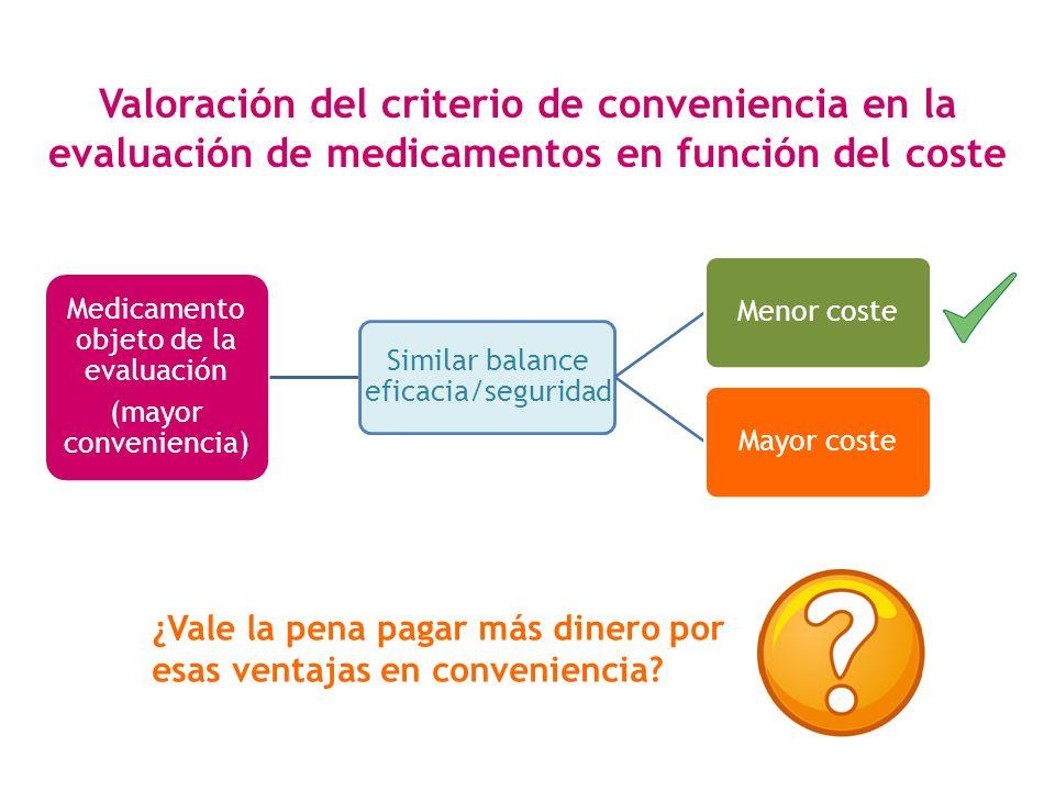 Medicamento objeto de la evaluación (mayor conveniencia) Similar balance eficacia/seguridad Menor costeMayor coste Valoración del criterio de convenie