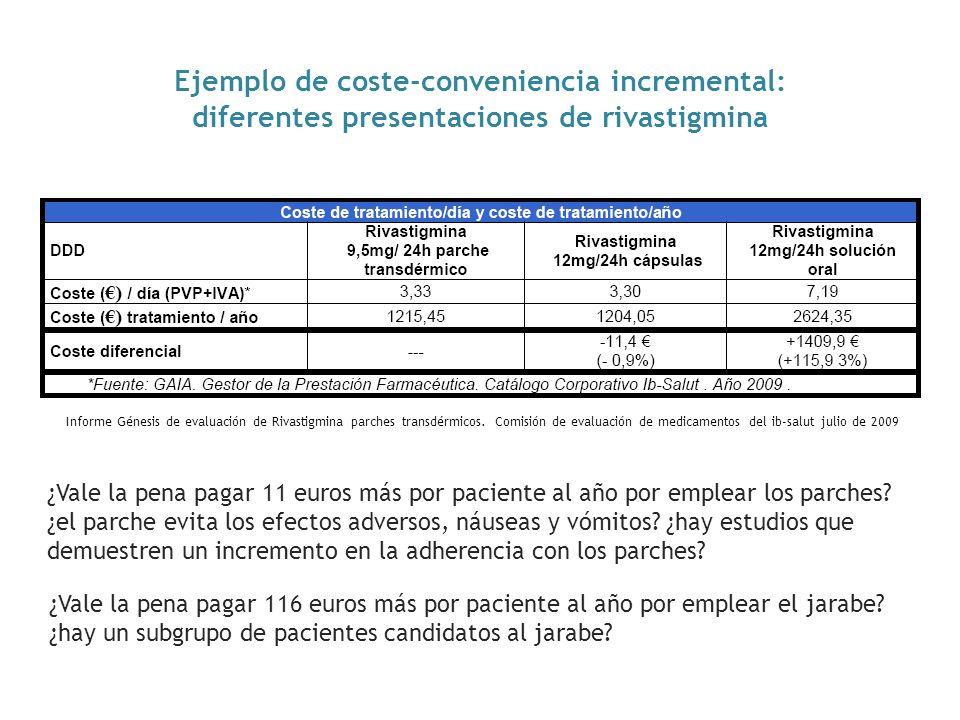 Ejemplo de coste-conveniencia incremental: diferentes presentaciones de rivastigmina ¿Vale la pena pagar 11 euros más por paciente al año por emplear