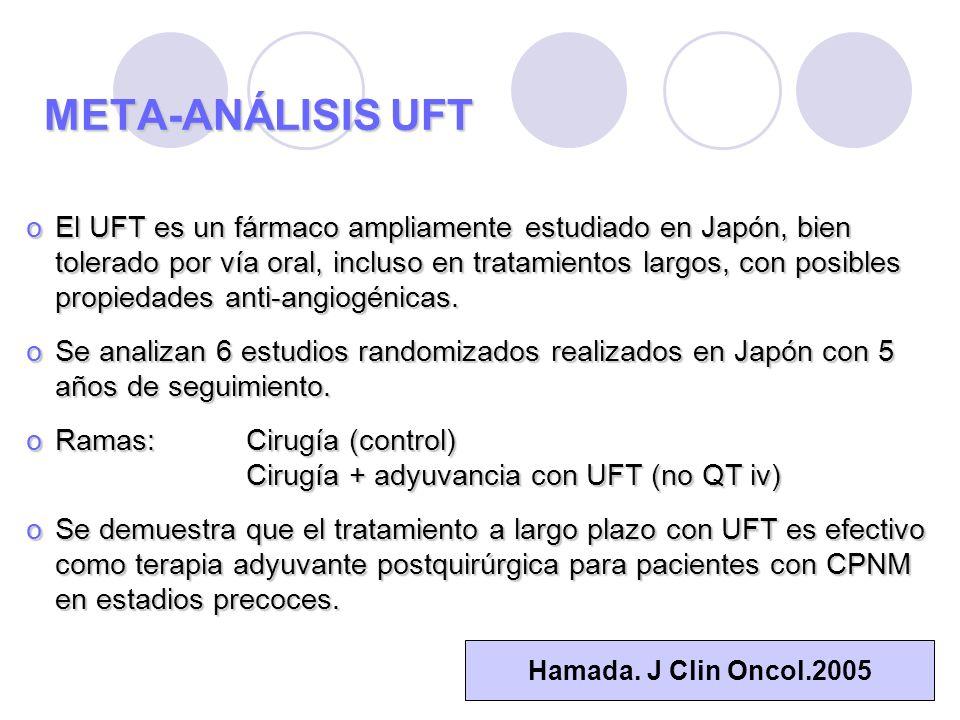 META-ANÁLISIS UFT: HR PARA SUPERVIVENCIA AutorEstadiosnSupervivenciap Wada JCO 1996 I - III201+ 15%0.022 West Japan 4th ECCO 2001 I332+ 15%NS Endo Lung Cancer 2003 I - II219+ 4%NS OLCSG ASCO 2002 I172+ 17%0.045 ACTLC Lung Cancer 2003 I100- 1%NS Kato NEJM 2004 I979+ 3%0.04