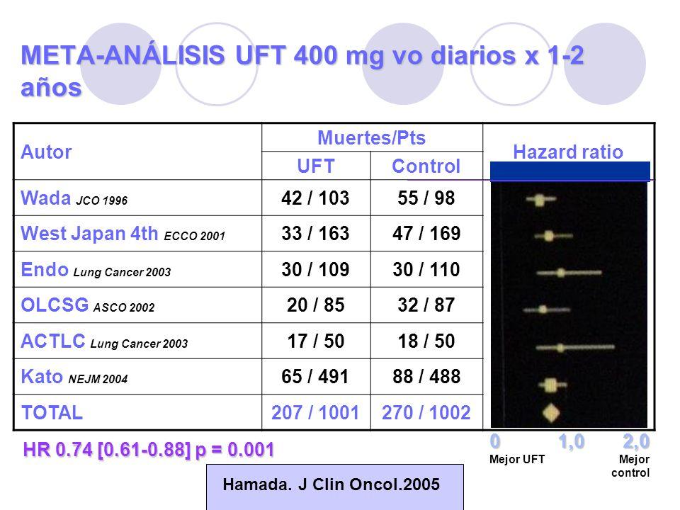 META-ANÁLISIS UFT 400 mg vo diarios x 1-2 años Autor Muertes/Pts Hazard ratio UFTControl Wada JCO 1996 42 / 10355 / 98 West Japan 4th ECCO 2001 33 / 1