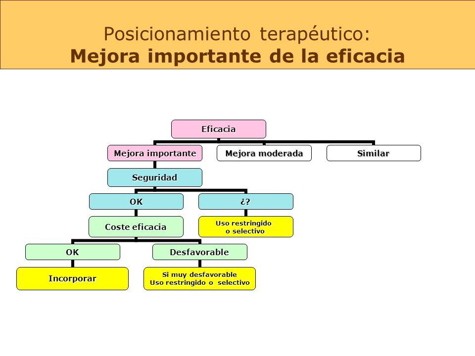 Posicionamiento terapéutico: Mejora importante de la eficaciaEficacia Mejora importante Seguridad OK Coste eficacia OK Incorporar Desfavorable Si muy desfavorable Uso restringido o selectivo ¿.
