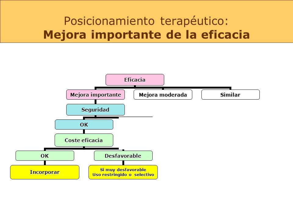 Eficacia Mejora importante Mejora Moderada OK Coste eficacia OK Incorporar Desfavorable Si muy desfavorable: Uso restringido Uso restringido o selectivo ¿.