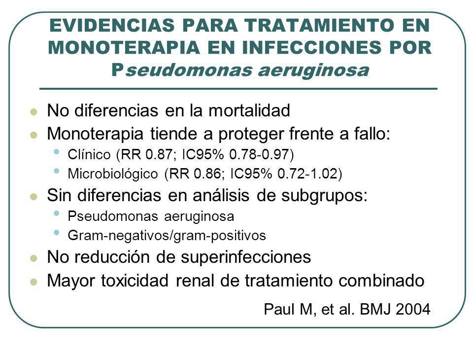 No diferencias en la mortalidad Monoterapia tiende a proteger frente a fallo: Clínico (RR 0.87; IC95% 0.78-0.97) Microbiológico (RR 0.86; IC95% 0.72-1