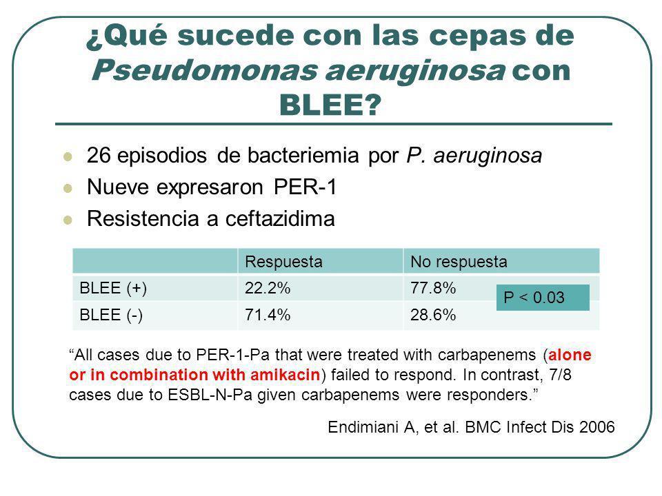 26 episodios de bacteriemia por P. aeruginosa Nueve expresaron PER-1 Resistencia a ceftazidima RespuestaNo respuesta BLEE (+)22.2%77.8% BLEE (-)71.4%2