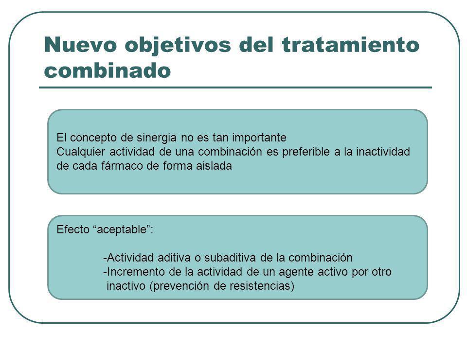 Nuevo objetivos del tratamiento combinado El concepto de sinergia no es tan importante Cualquier actividad de una combinación es preferible a la inact