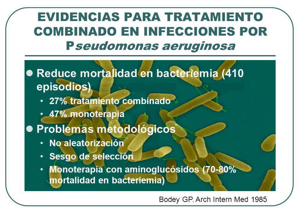 EVIDENCIAS PARA TRATAMIENTO COMBINADO EN INFECCIONES POR Pseudomonas aeruginosa Reduce mortalidad en bacteriemia (410 episodios) 27% tratamiento combi
