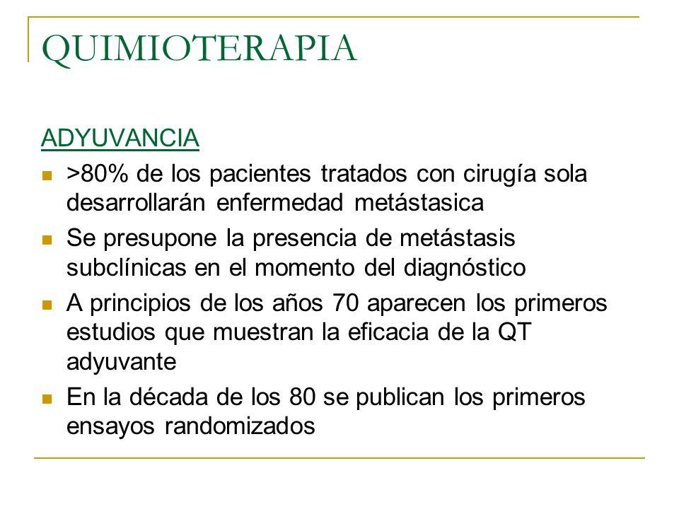 QUIMIOTERAPIA ADYUVANCIA >80% de los pacientes tratados con cirugía sola desarrollarán enfermedad metástasica Se presupone la presencia de metástasis