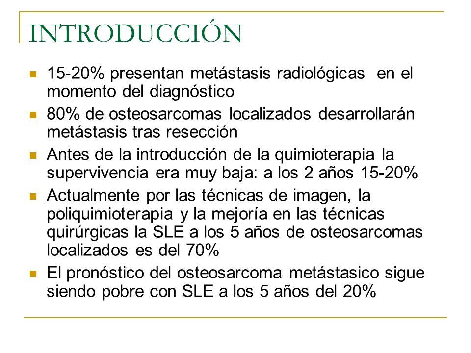 INTRODUCCIÓN 15-20% presentan metástasis radiológicas en el momento del diagnóstico 80% de osteosarcomas localizados desarrollarán metástasis tras res