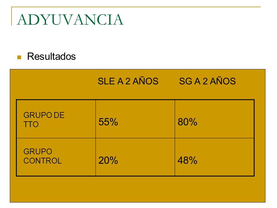 ADYUVANCIA Resultados 55%80% 20%48% GRUPO DE TTO GRUPO CONTROL SLE A 2 AÑOS SG A 2 AÑOS