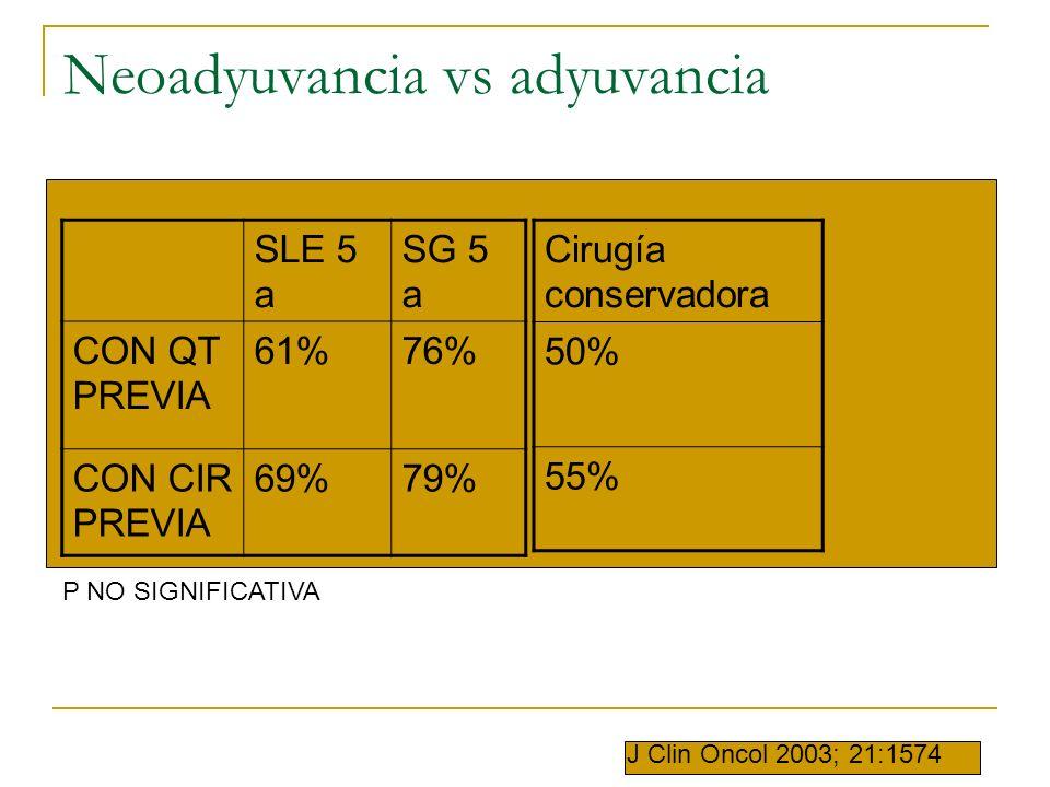SLE 5 a SG 5 a CON QT PREVIA 61%76% CON CIR PREVIA 69%79% P NO SIGNIFICATIVA Cirugía conservadora 50% 55% J Clin Oncol 2003; 21:1574