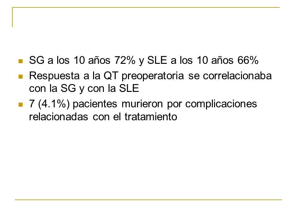 SG a los 10 años 72% y SLE a los 10 años 66% Respuesta a la QT preoperatoria se correlacionaba con la SG y con la SLE 7 (4.1%) pacientes murieron por