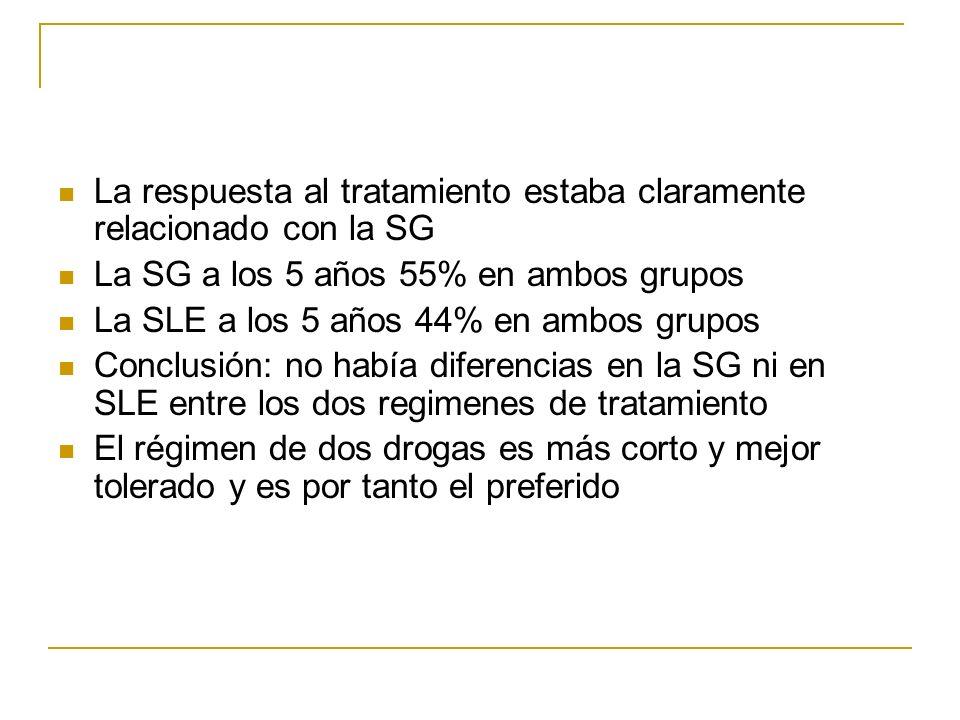 La respuesta al tratamiento estaba claramente relacionado con la SG La SG a los 5 años 55% en ambos grupos La SLE a los 5 años 44% en ambos grupos Con