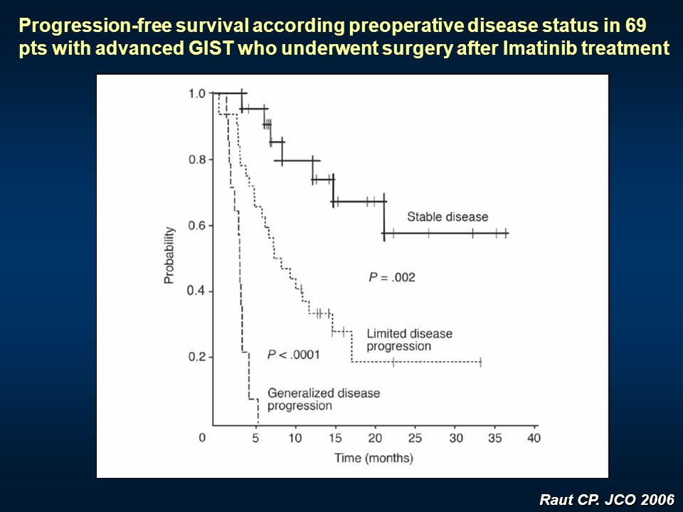 Progression-free survival according preoperative disease status in 69 pts with advanced GIST who underwent surgery after Imatinib treatment Raut CP. J