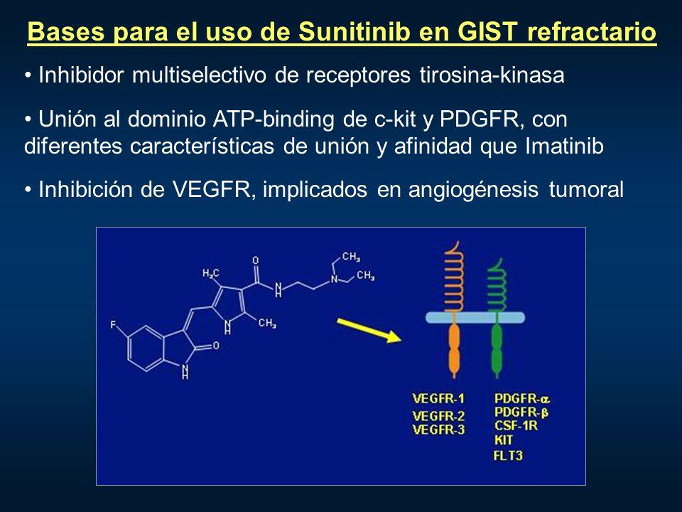 Bases para el uso de Sunitinib en GIST refractario Inhibidor multiselectivo de receptores tirosina-kinasa Unión al dominio ATP-binding de c-kit y PDGF