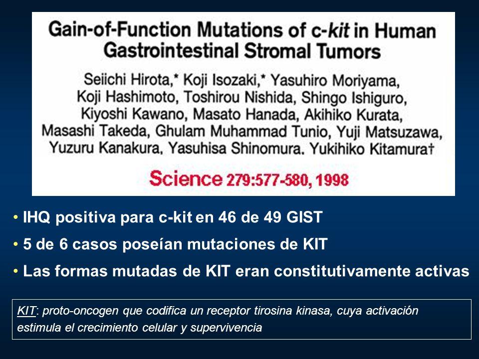IHQ positiva para c-kit en 46 de 49 GIST 5 de 6 casos poseían mutaciones de KIT Las formas mutadas de KIT eran constitutivamente activas KIT: proto-on