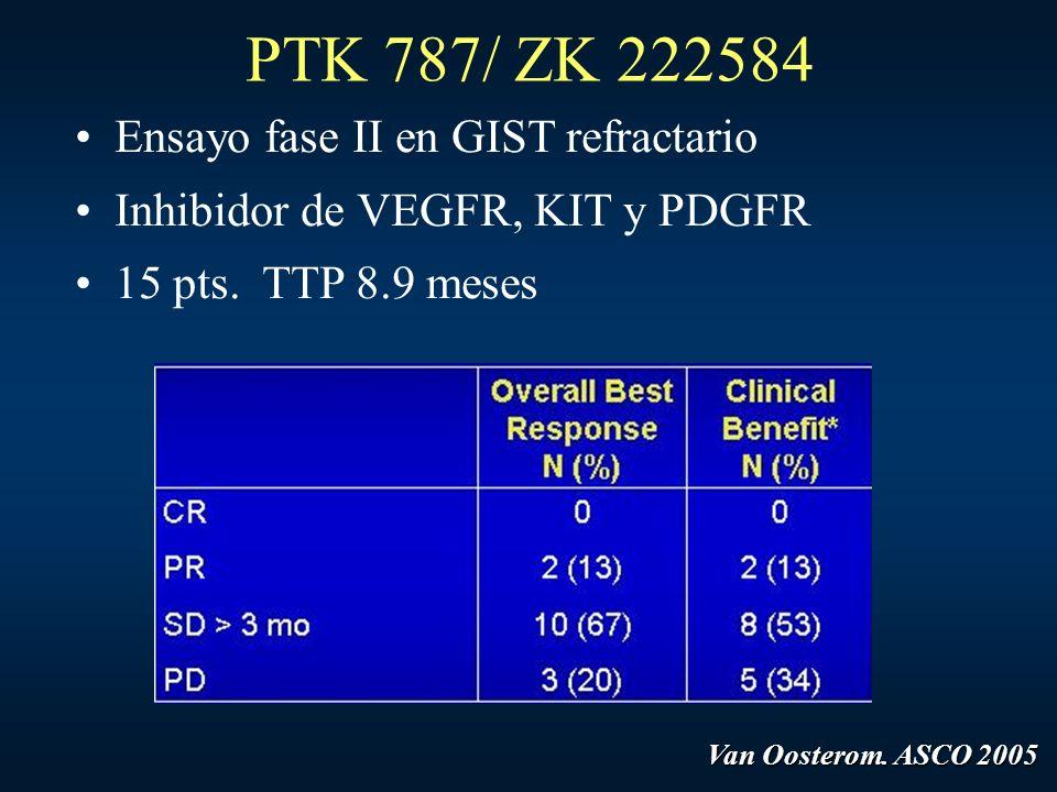 PTK 787/ ZK 222584 Ensayo fase II en GIST refractario Inhibidor de VEGFR, KIT y PDGFR 15 pts. TTP 8.9 meses Van Oosterom. ASCO 2005