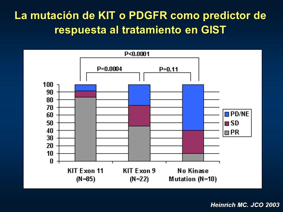 La mutación de KIT o PDGFR como predictor de respuesta al tratamiento en GIST Heinrich MC. JCO 2003