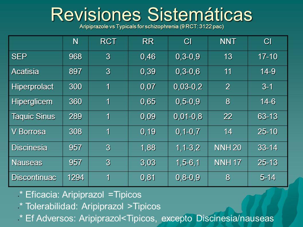 Revisiones Sistemáticas Aripiprazole vs Typicals for schizophrenia (9 RCT: 3122 pac) NRCTRRCINNTCI SEP96830,460,3-0,91317-10 Acatisia89730,390,3-0,611