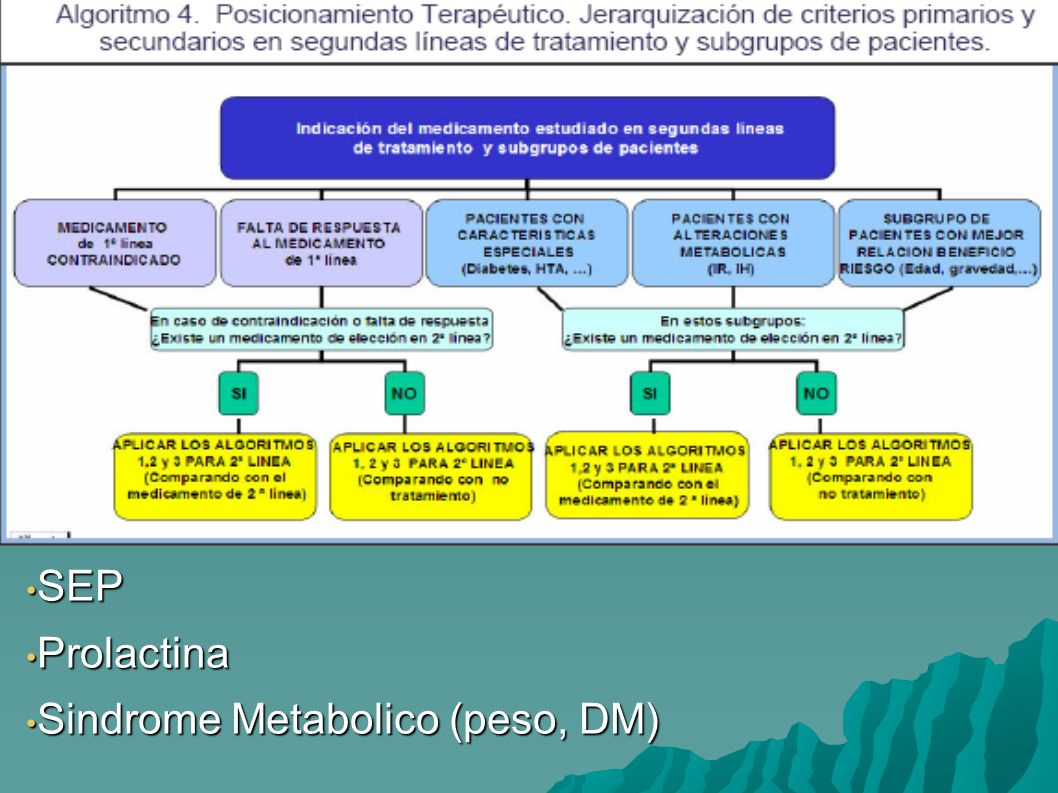 SEP SEP Prolactina Prolactina Sindrome Metabolico (peso, DM) Sindrome Metabolico (peso, DM)