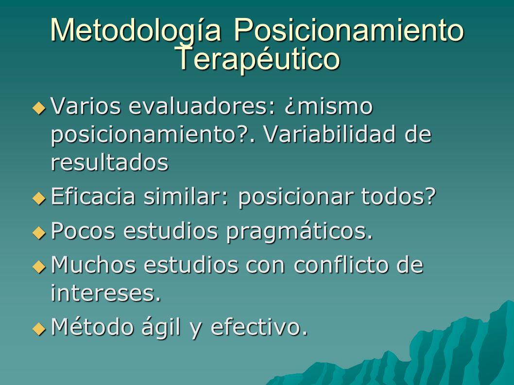 Metodología Posicionamiento Terapéutico Varios evaluadores: ¿mismo posicionamiento?. Variabilidad de resultados Varios evaluadores: ¿mismo posicionami