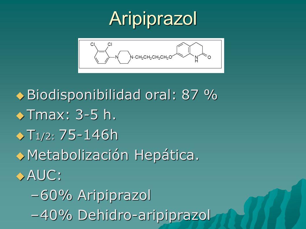 Aripiprazol Biodisponibilidad oral: 87 % Biodisponibilidad oral: 87 % Tmax: 3-5 h. Tmax: 3-5 h. T 1/2: 75-146h T 1/2: 75-146h Metabolización Hepática.